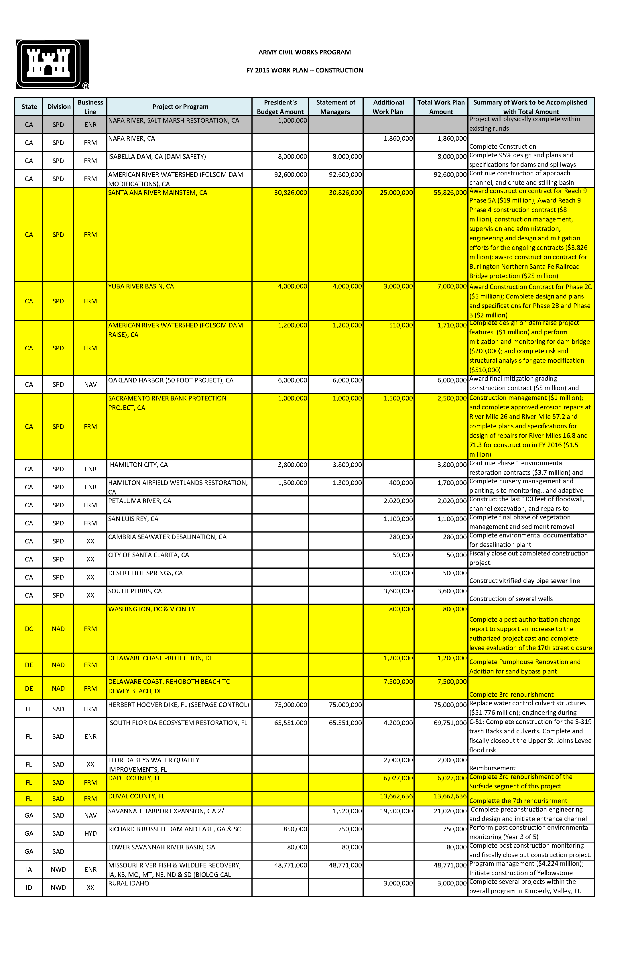 Army Civil Works Program, FY 2015 work plan - construction - About